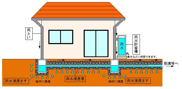 雨水貯留施設設置補助事業 ~雨水を有効活用しませんか~/日田市